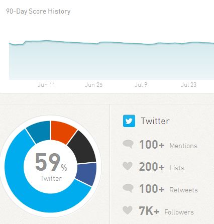 Klout Dashboard summary